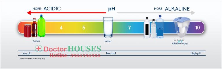 pH là gì